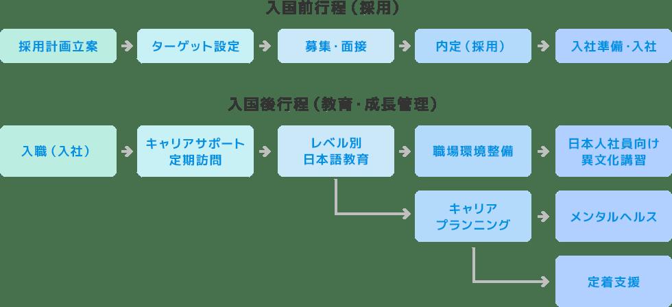 入国前行程(採用)、入国後行程(教育・成長管理)